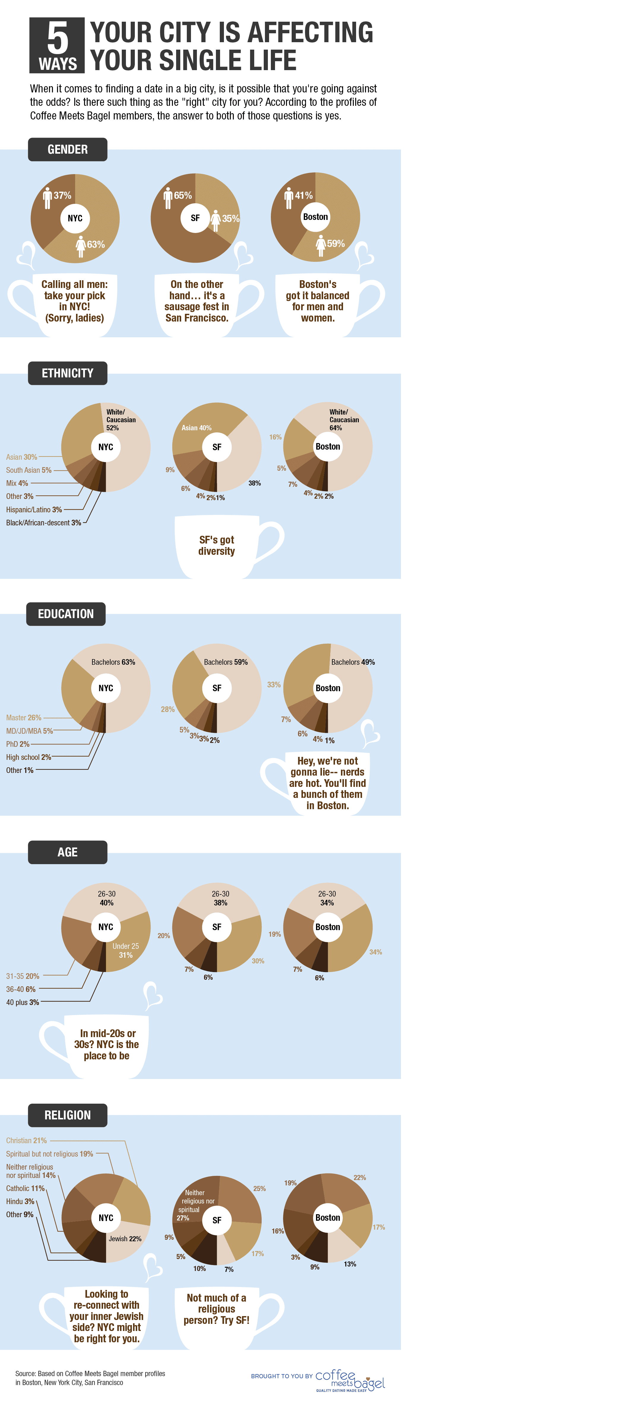 dating statistics