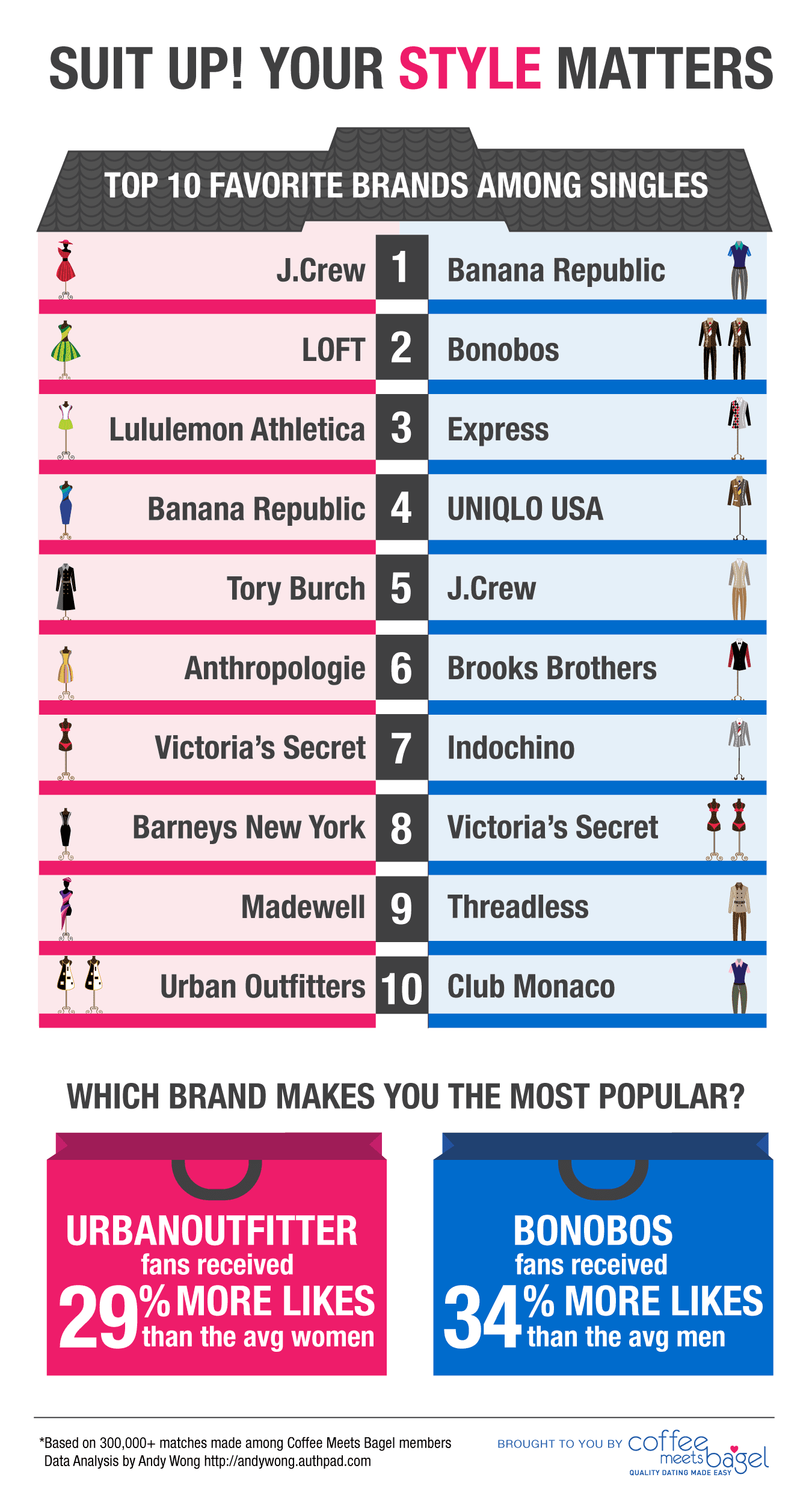 Top 10 Fashion Brands Among Singles