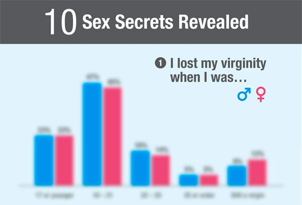 sex, sex secrets, virginity, losing virginity,