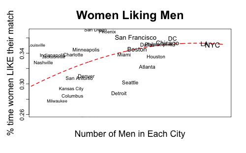 when women have more men to date, they are less picky about whom they like