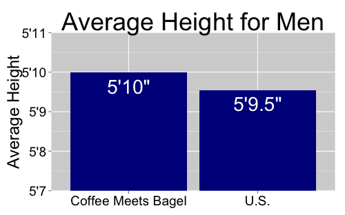 male height coffee meets bagel versus average