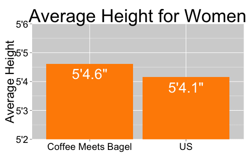 female height coffee meets bagel versus national average