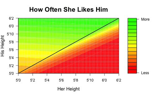 how much do women prefer tall men contour plot