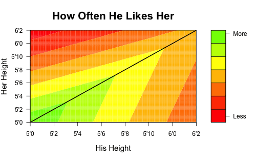 how much do men like tall women contour plot