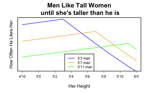 how much do men prefer tall women