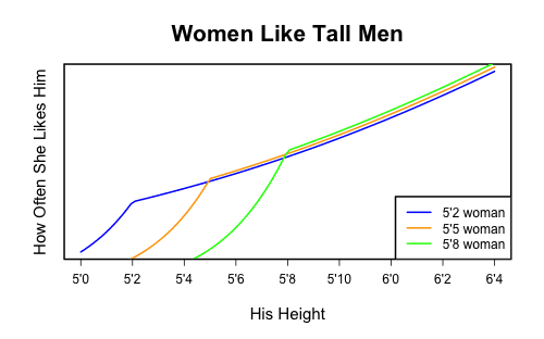 how much do women prefer tall men