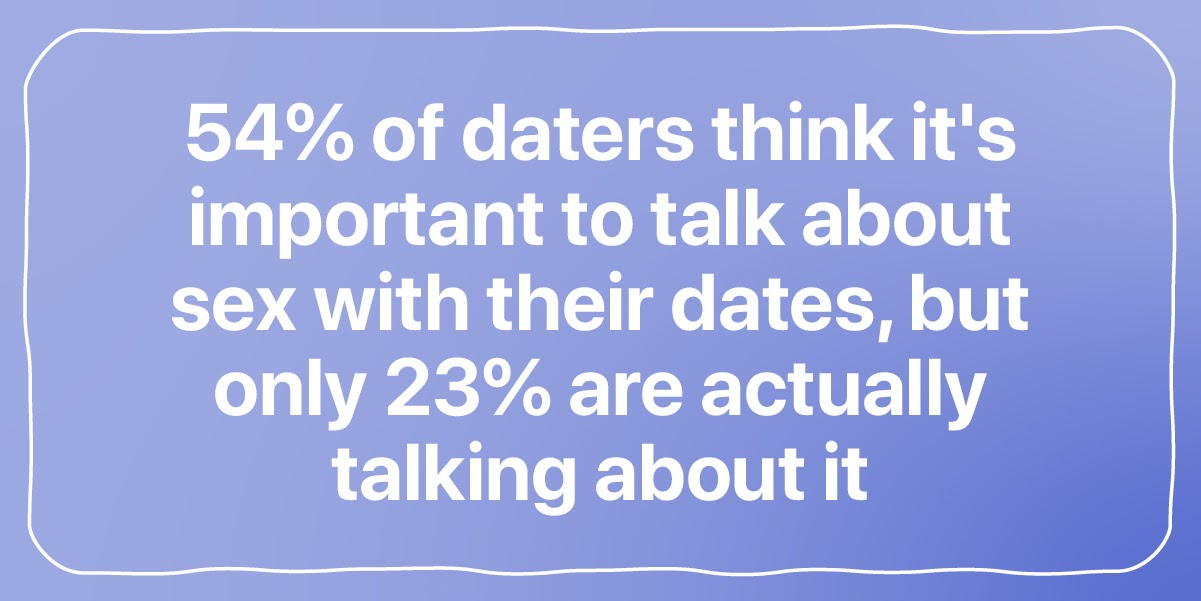 54% of daters think it's important to talk about sex with their dates, but only 23% are actually talking about it