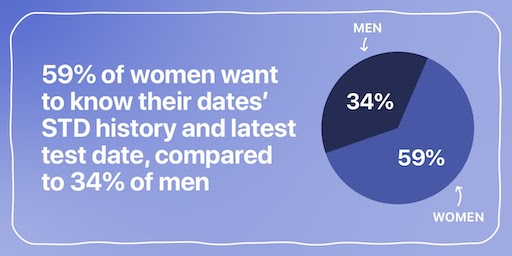 59% of women want to know their dates' STD history and latest test date, compared to 34% of men