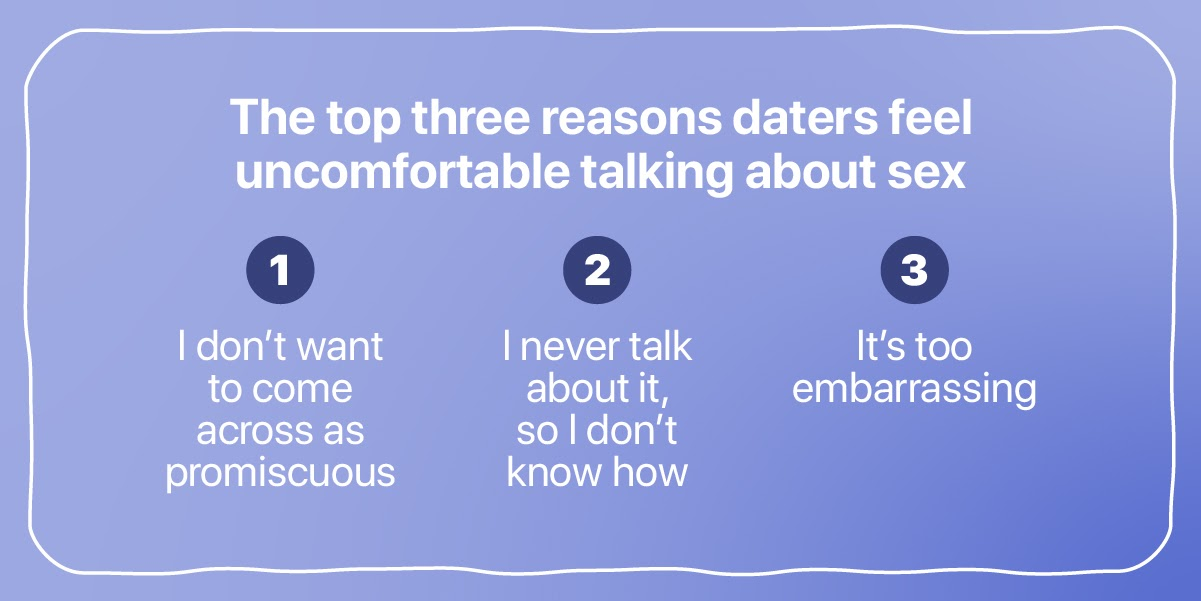 The top three reasons daters feel uncomfortable talking about sex #1 I don't want to come across as promiscuous  #2 I never talked about it, so I don't know how  #3 It's too embarrassing