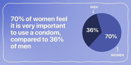 70% of women feel it is very important to use a condom, compared to 36% of men